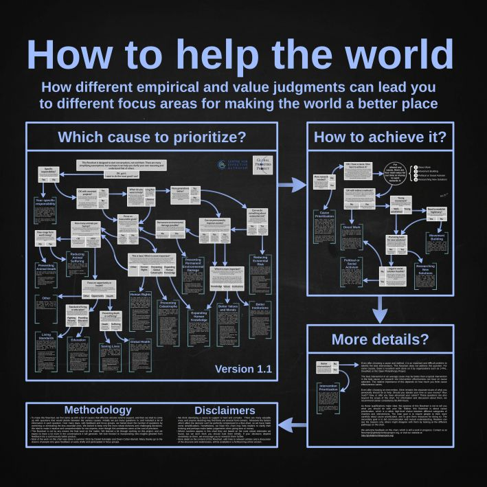 effective altruism global priorities project how can i help the world how to help the world