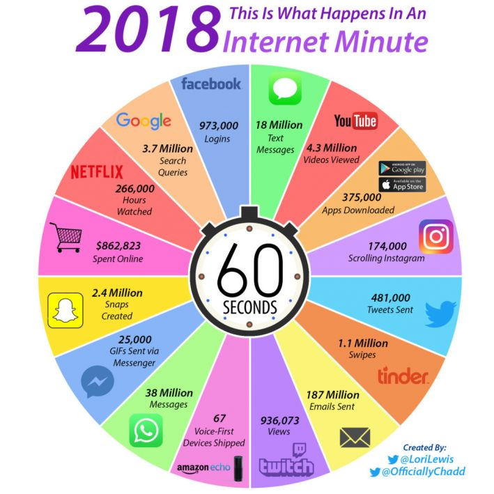 attention economy internet minute
